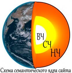 semanticheskoe-yadro-saita
