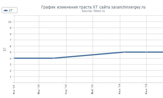 график изменения траста сайта