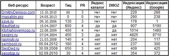 таблица анализа ресурсов конкурентов