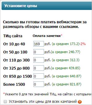 средние цены размещения ссылок