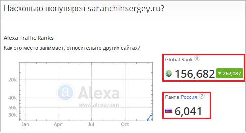 рейтинг блога по Алекса Ранк