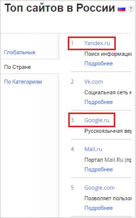 рейтинг алекса в россии
