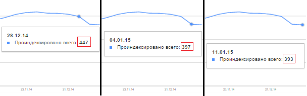 индексирование в Google