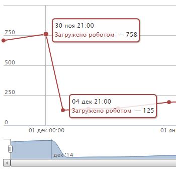 загружено страниц роботом Яндекса