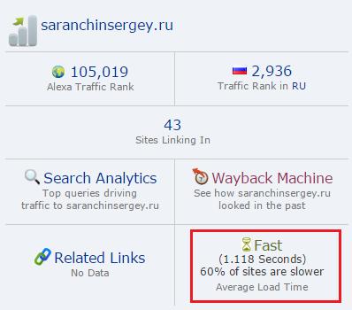 скорость загрузки сайта по Alexa Rank