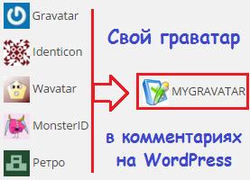 изменение граватара в WordPress
